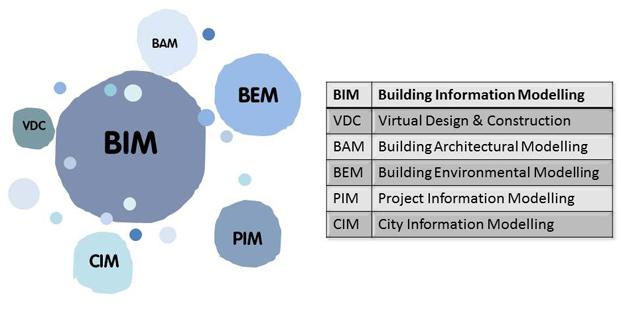 BIM ejemplos