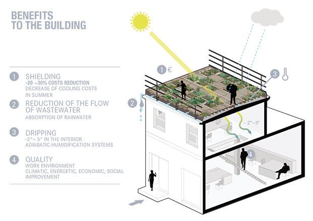 beneficios edificios huertos urbanos en milan arquitectura Piuarch diariodesign