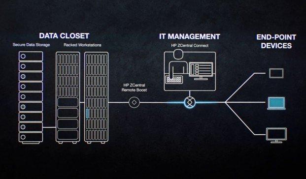 HP, la mejor opción en hardware BIM para arquitectos e ingenieros
